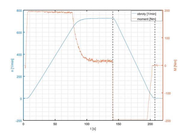 dobór rezystora hamowania - wykres hamowania silnika elektrycznego napędzanego falownikiem ABB ACS800 z rezystorem hamowania 24 kW